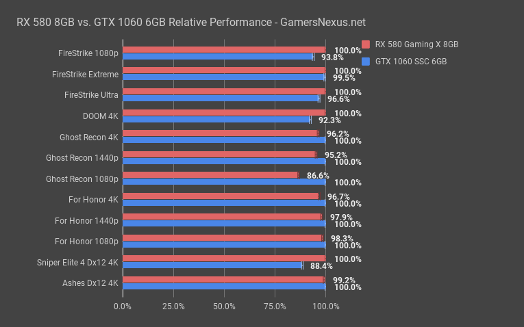 Rx 580 Vs Gtx 1060 3gb