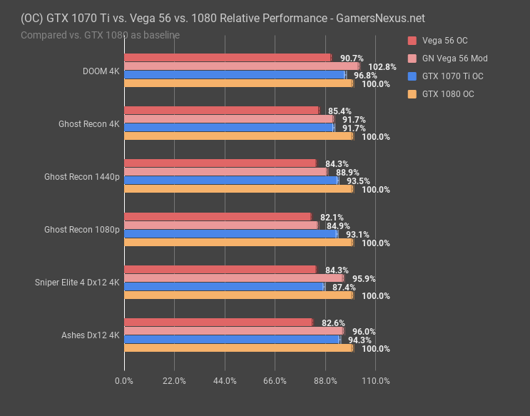 vega 56 1070ti 1080 oc performance