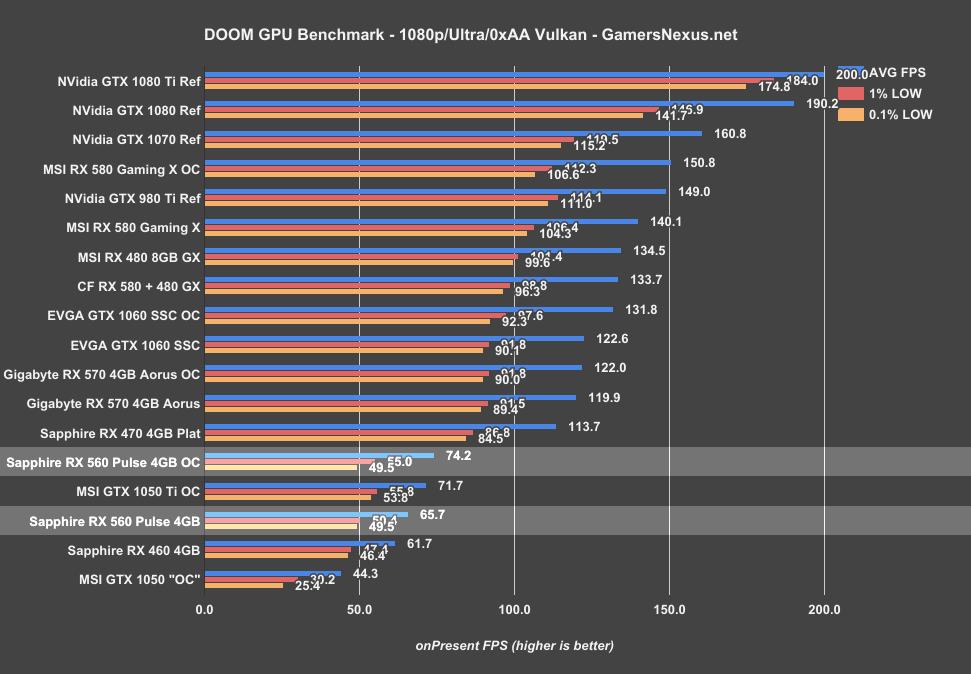 Sapphire RX 560 Pulse OC 4GB Review vs  GTX 1050, RX 460