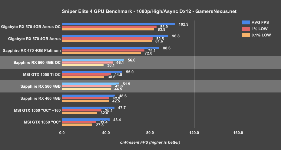 https://www.gamersnexus.net/images/media/2017/GPUs/rx-560/rx-560-for-sniper.png