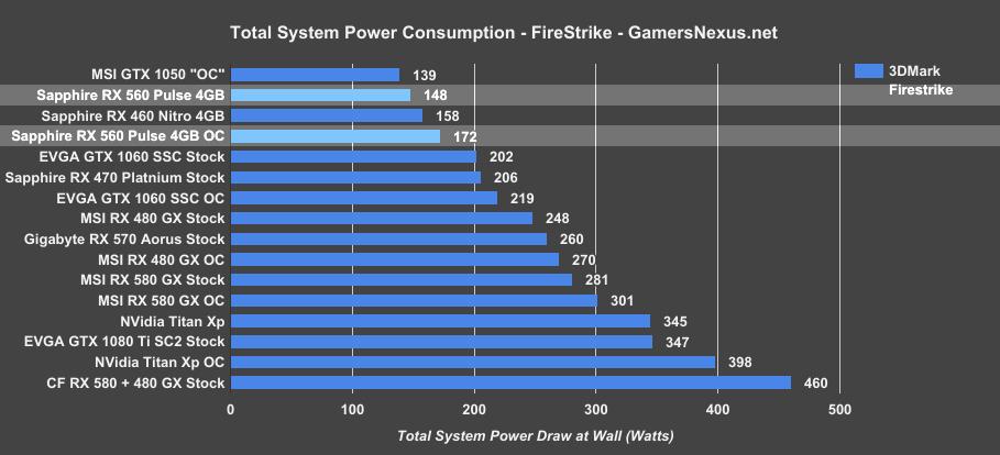 Sapphire RX 560 Pulse OC 4GB Review vs  GTX 1050, RX 460, More