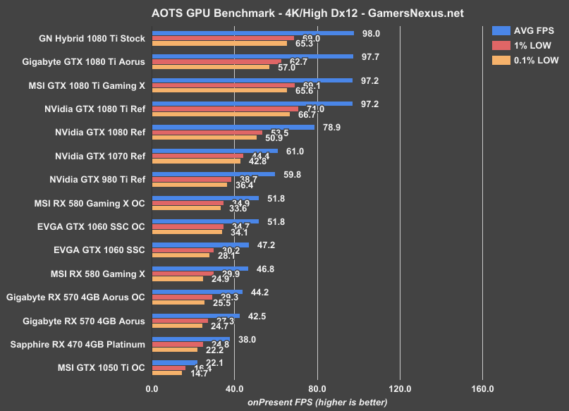 How Much Is Ti Worth >> Gigabyte RX 570 4GB Aorus Review & Benchmark: Power, Thermals, FPS | GamersNexus - Gaming PC ...