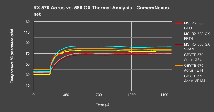 Gigabyte RX 570 4GB Aorus Review & Benchmark: Power, Thermals, FPS