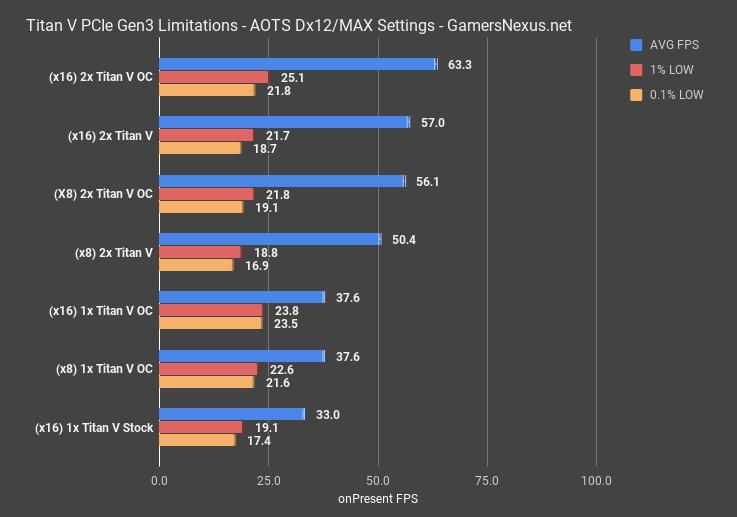 PCIe x16/x16 vs  x8/x8 (Dual Titan V Bandwidth Limit Test