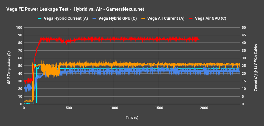 AMD Vega Hybrid Mod: Fixing Power Leakage for Higher OC
