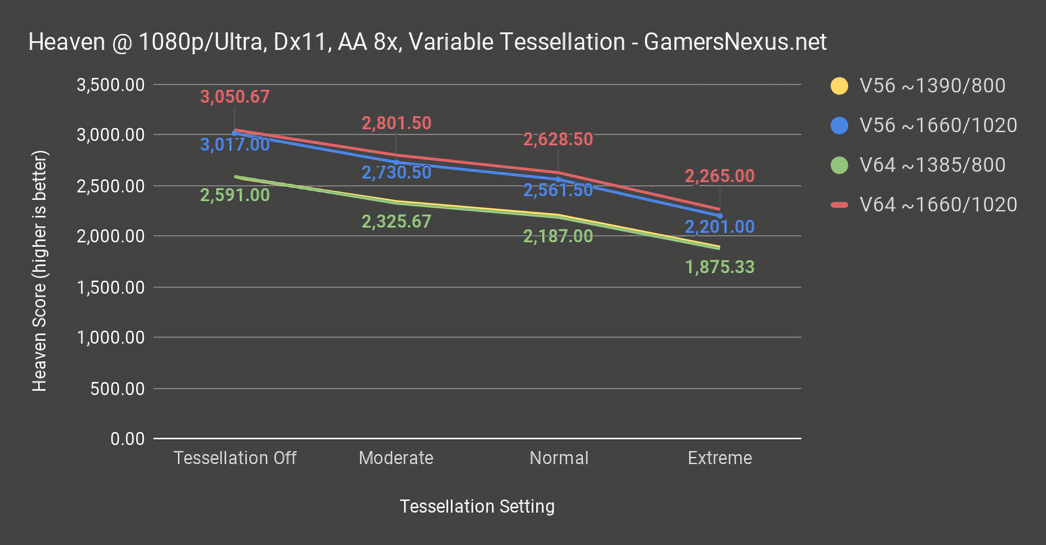 Revisit: Vega 56 & 64 At Same Clocks, From 800MHz to 1020MHz