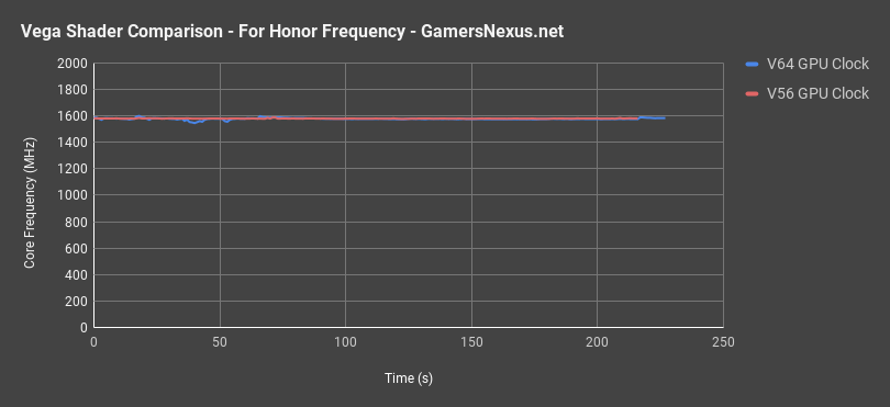 v56 v64 forhonor frequency
