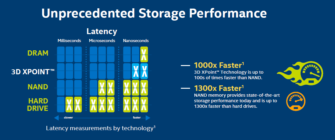 optane-latency