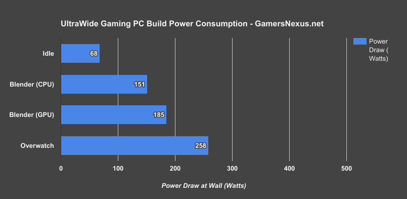 r5-system-build-power