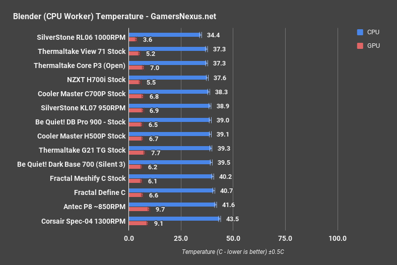 dark base 700 blender cpu