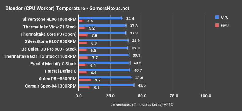 thermaltake view71 blender cpu
