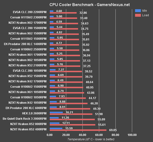 evga-clc-benchmark-all-coolers