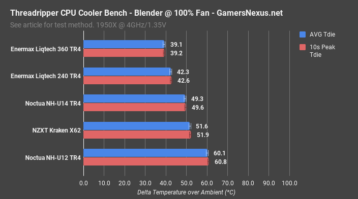 enermax 360 vs 240 blender 100pct