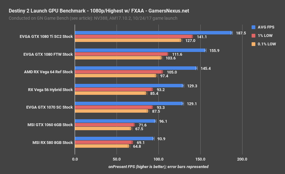 destiny 2 gpu benchmark 1080p highest