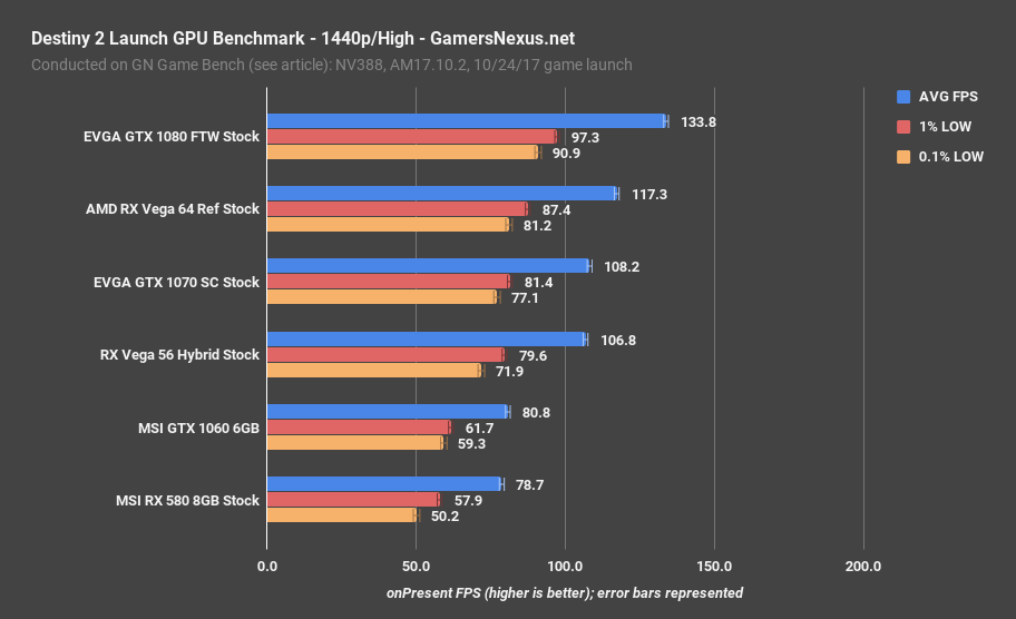 destiny 2 gpu benchmark 1440p high