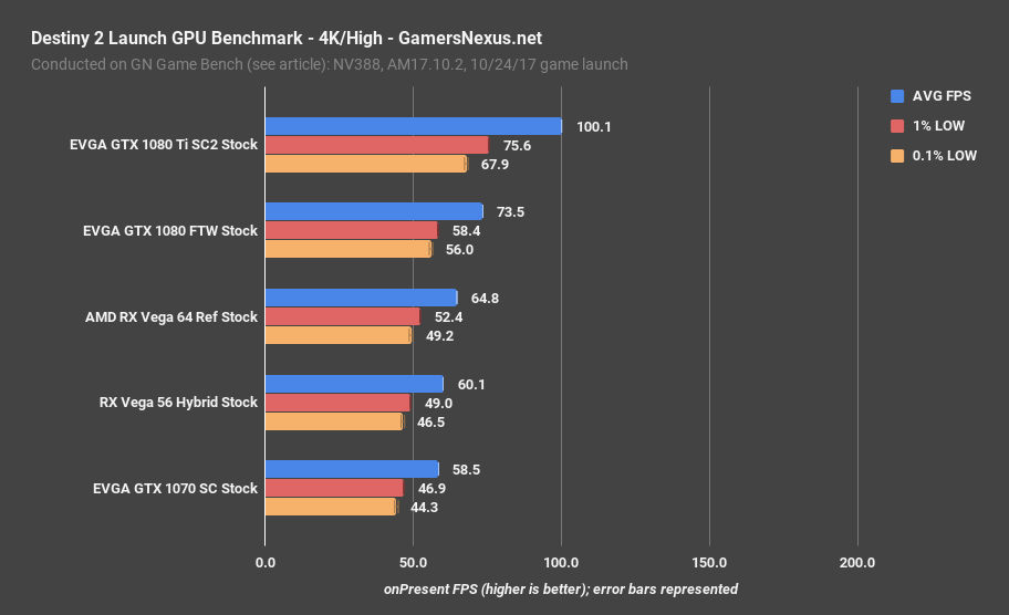 destiny 2 gpu benchmark 4k high