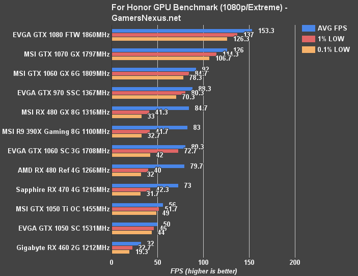 For Honor Beta GPU Benchmark - 12 Graphics Cards Tested In Game | GamersNexus - Gaming PC Builds ...