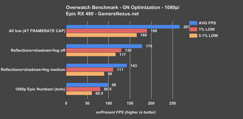 5 overwatch-gn-optimization-480