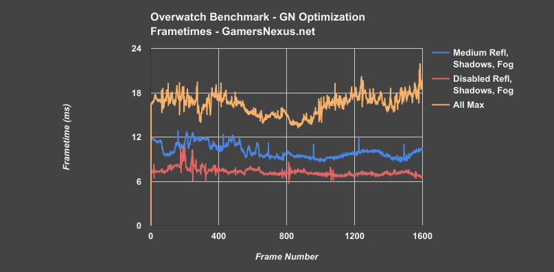 The Complete Overwatch Graphics Optimization Guide (2017