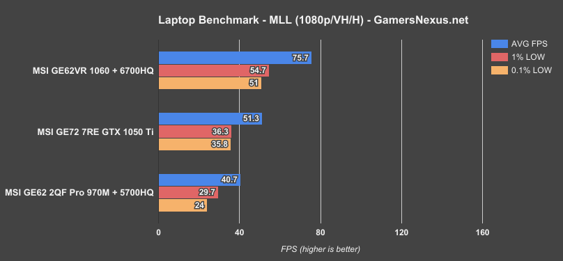 We're down to games where we have fewer devices present, but can still  start showing differences between the 1060 & 1050 Ti, with a splash of  other ...