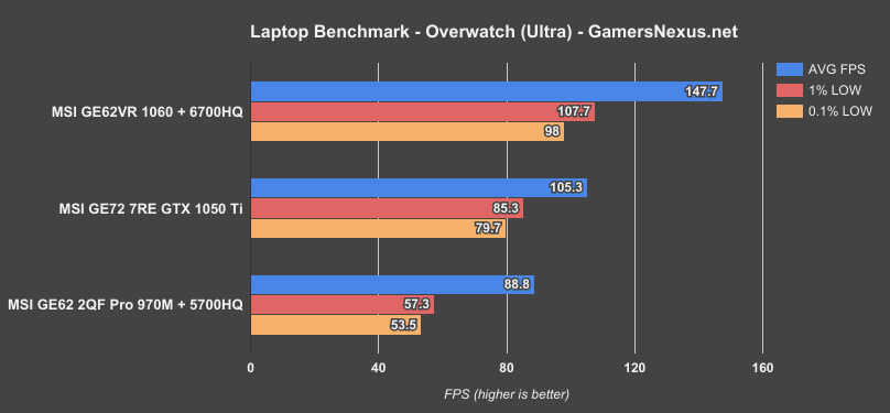 Laptop GTX 1050 Ti GPU Benchmark vs  1060, 1070