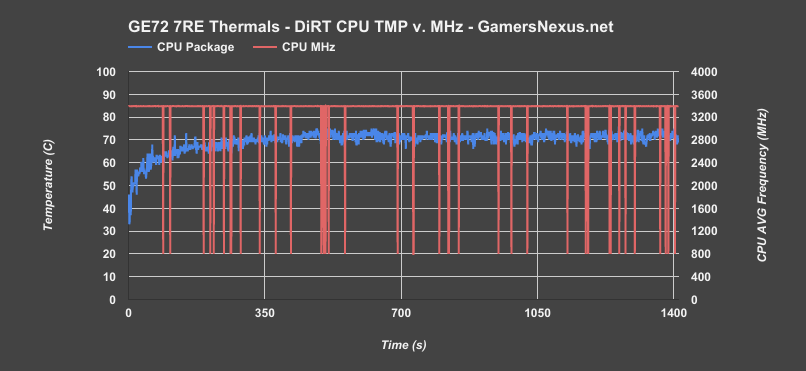 ge72 7re cpu thermals dirt