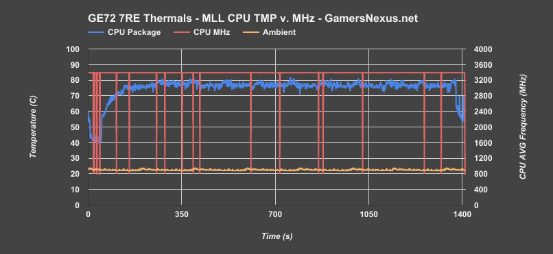 ge72 7re cpu thermals