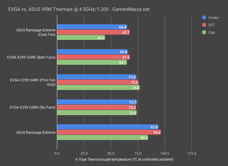 evga vs asus vrm thermals 4.5ghz