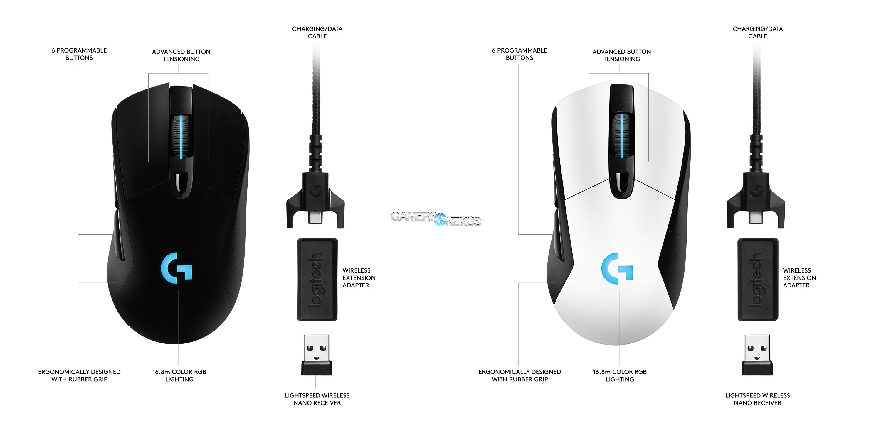 Top 10 Punto Medio Noticias | G703 Mouse Weight