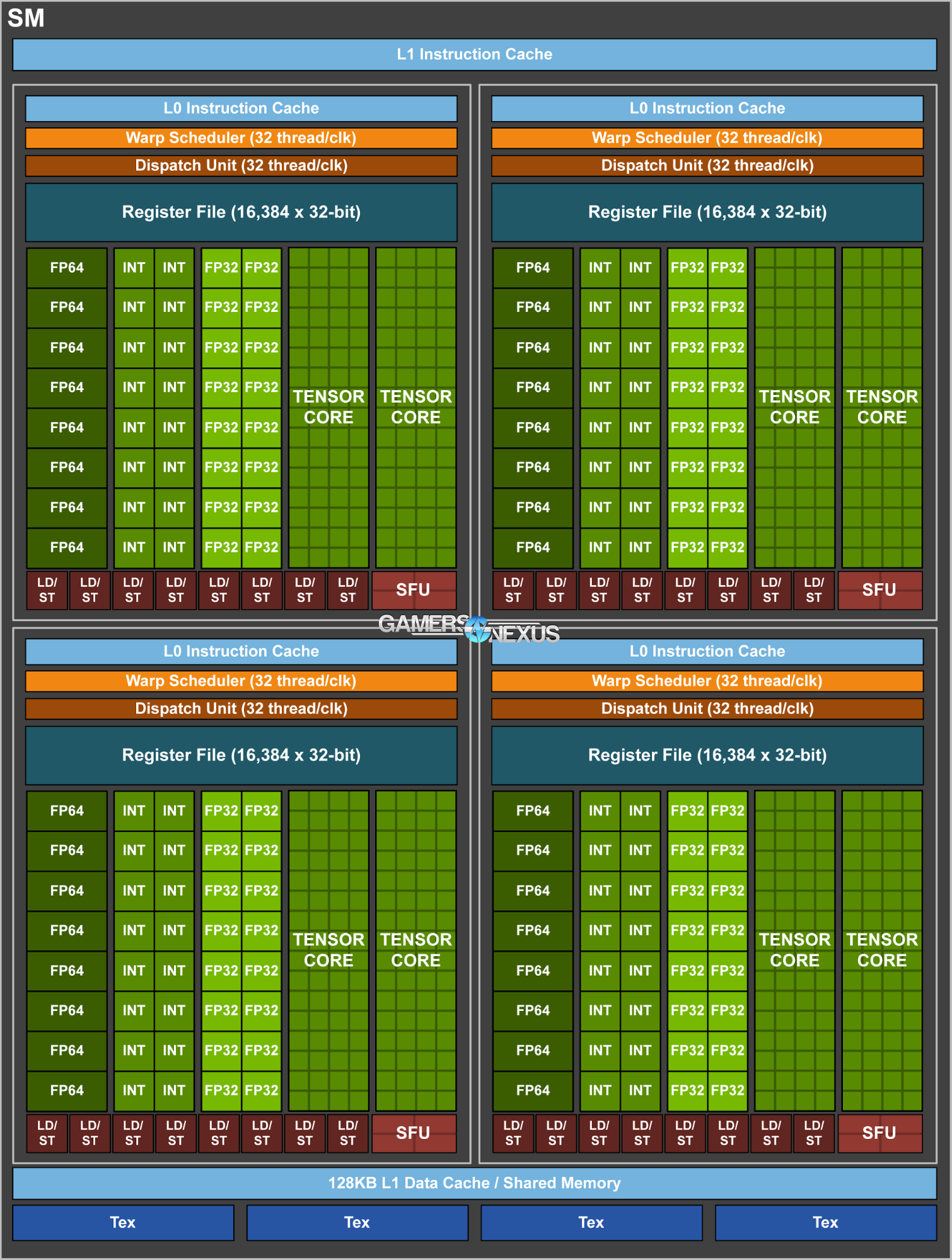 Nvidia Volta V100 Gpu Detailed A New Type Of Core Gamersnexus Block Diagram Games Sm