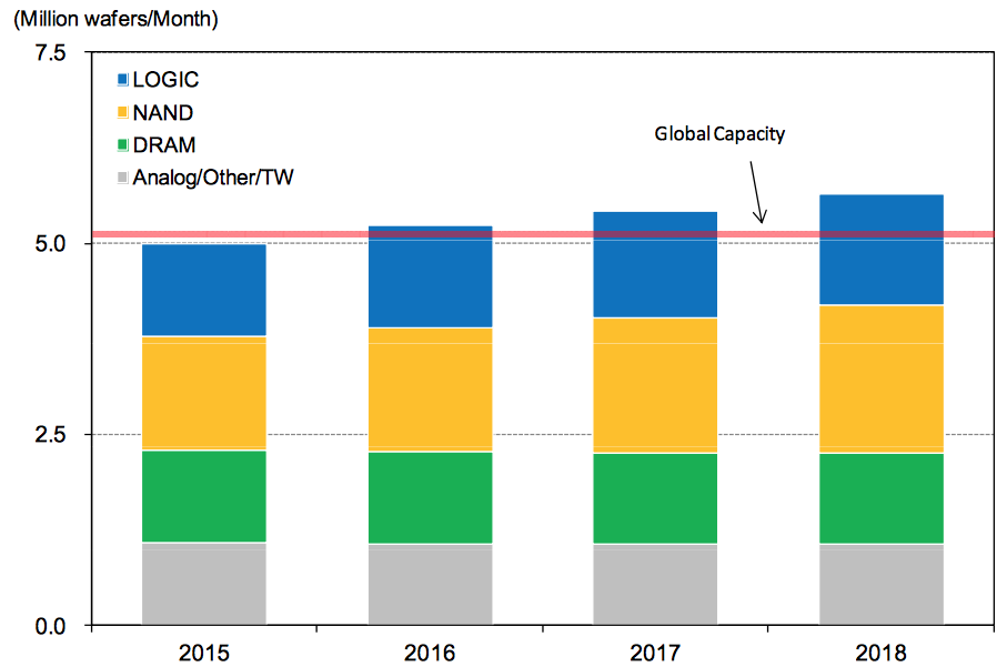 Silicon Wafer Price Squeeze As Demand Further Outstrips