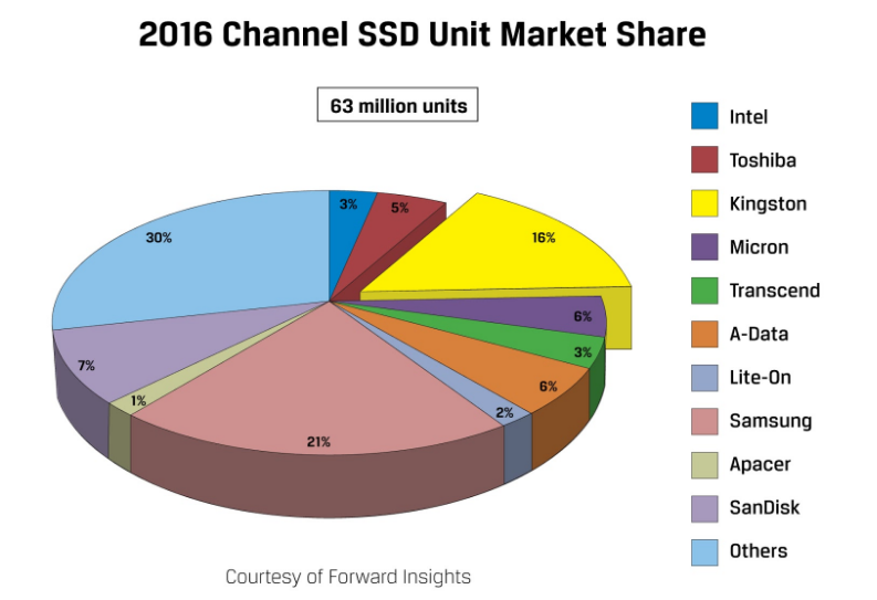 ssd-market-distribution