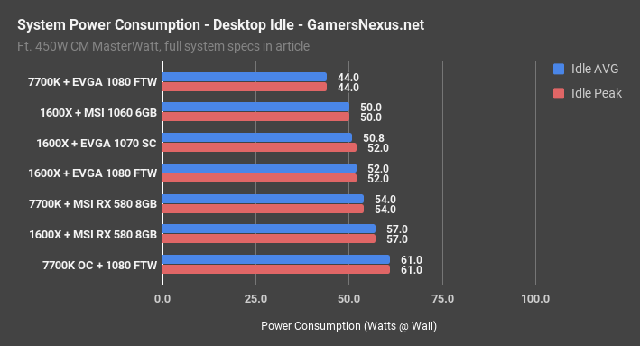 power consumption desktop idle