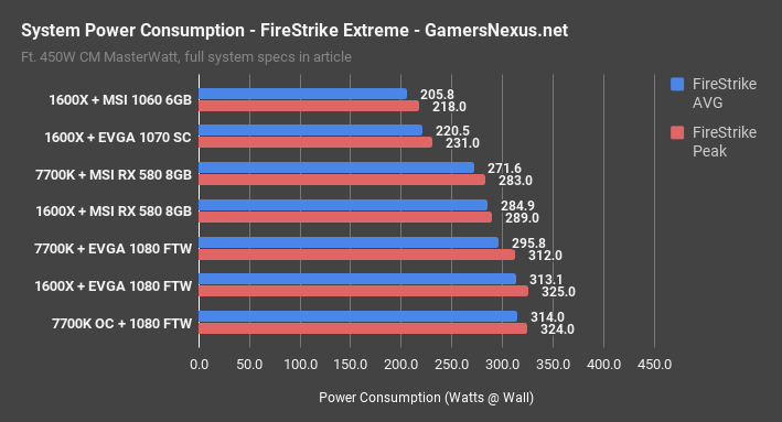 power consumption firestrike