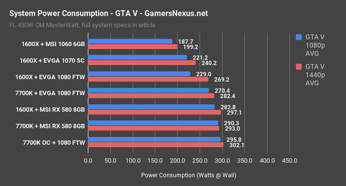 power consumption gtav