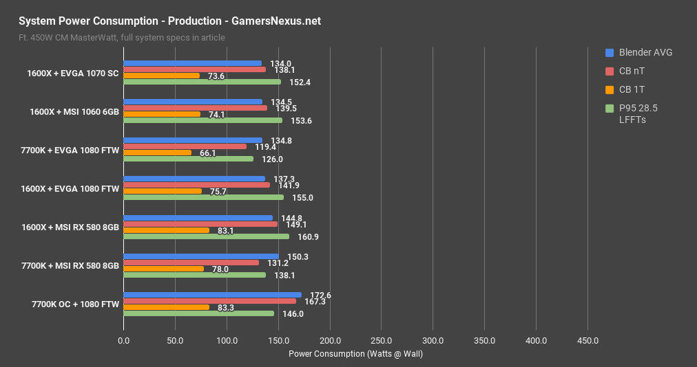 power consumption production