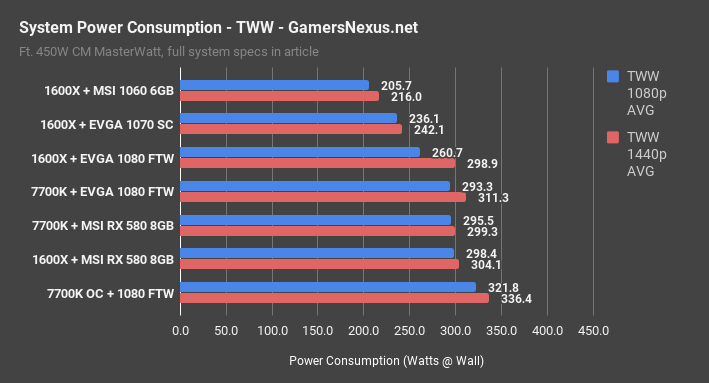 power consumption tww