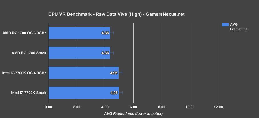 AMD R7 1700 vs  Intel i7-7700K VR Benchmarks: Vive & Rift In
