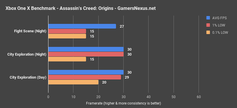 Assassins Creed Origins Xbox One X Benchmarks 30FPS Dropped Frames