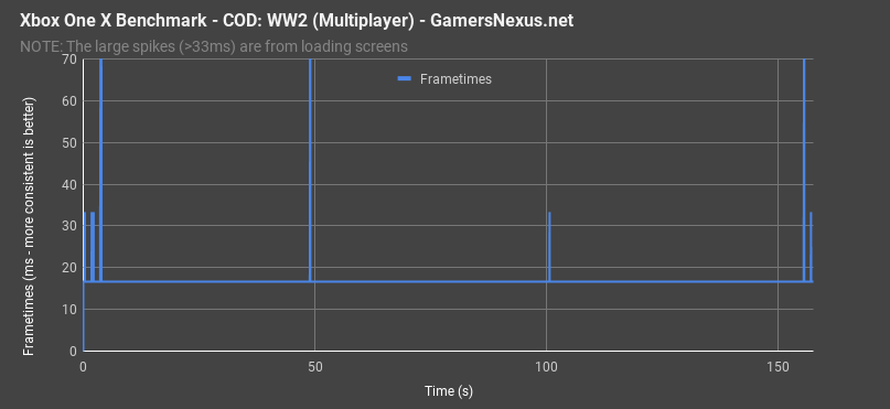 xbox one x cod ww2 multiplayer frametimes