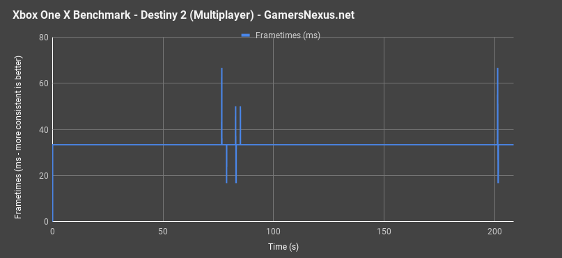 xbox one x destiny2 mp frametimes