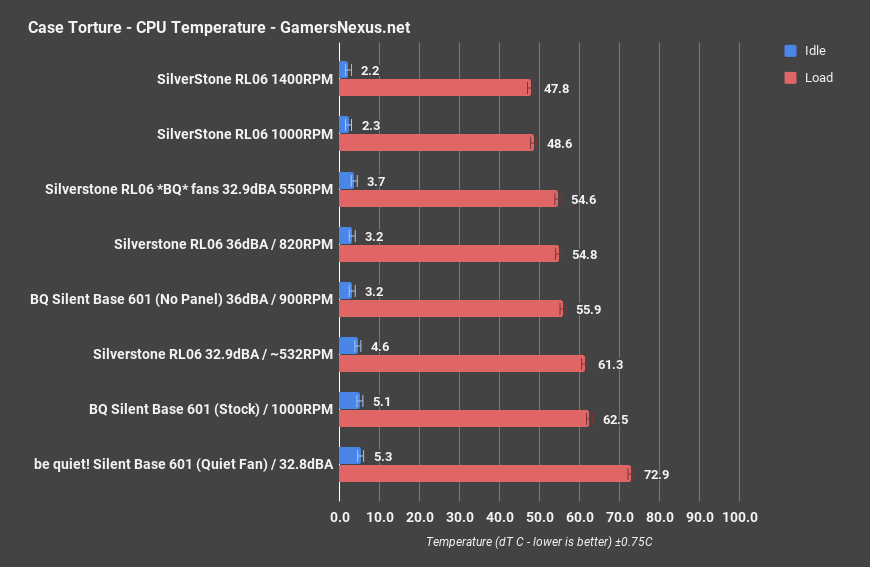 1 silent vs airflow cpu only
