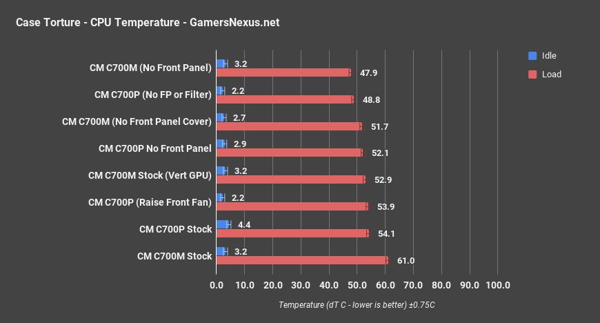 cm c700m cpu thermals only