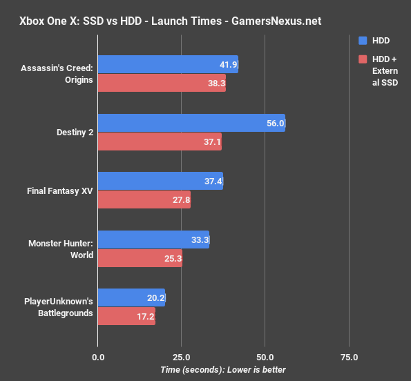 SSD vs  HDD Game Load Benchmarks on Xbox One X | GamersNexus