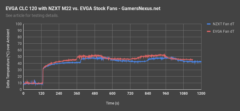 2 nzxt m22 vs evga over time all