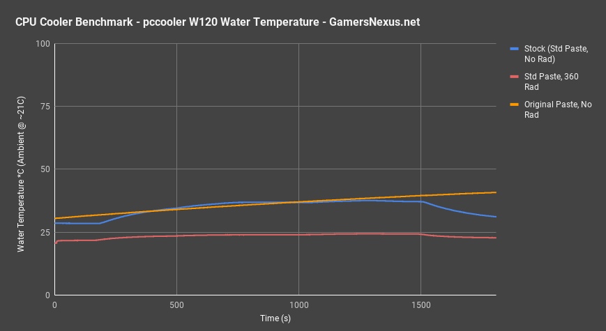 pccooler water temperature all