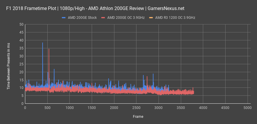 amd 200ge review f1 18 frametimes 200ge only