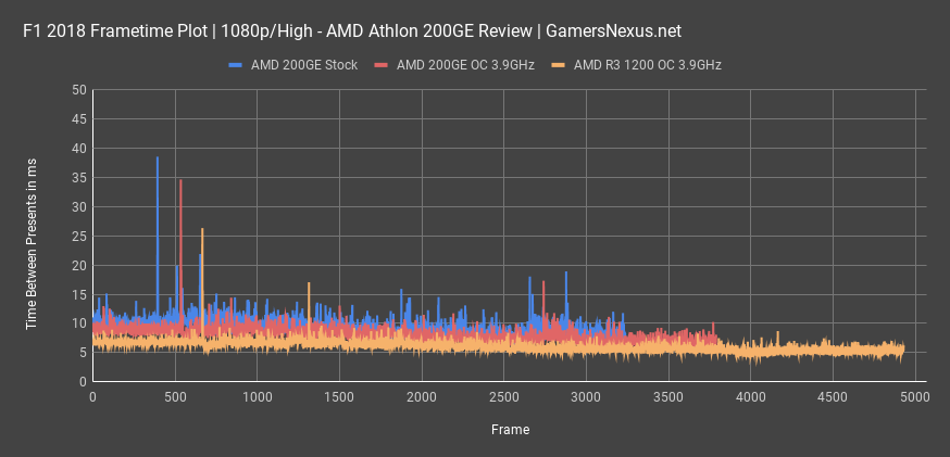 amd 200ge review f1 18 frametimes all