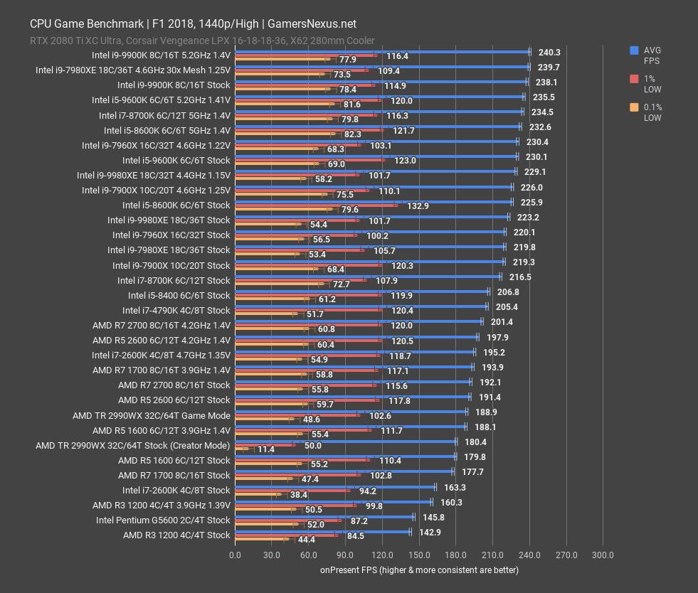 Intel i7-2600K Revisit: 2018 Benchmarks vs  9900K, Ryzen, & More