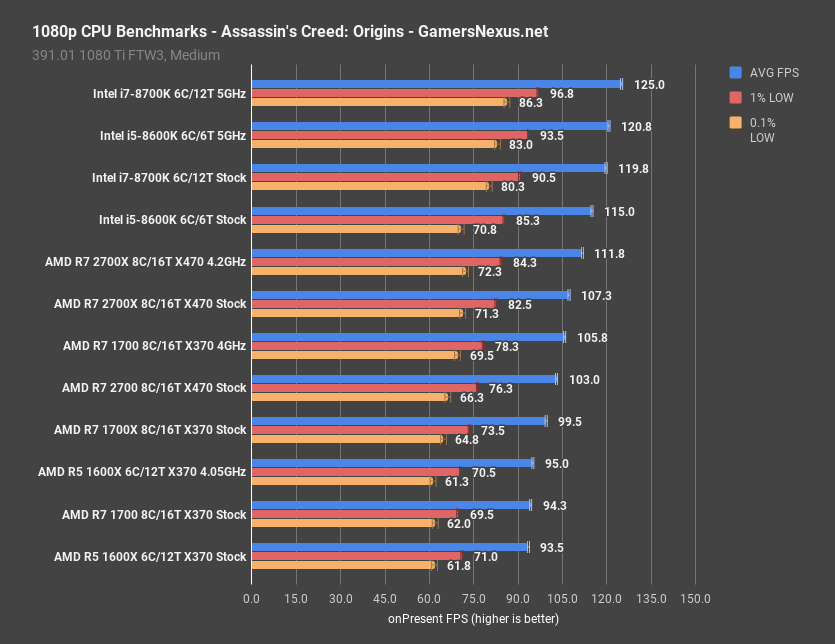 AMD R7 2700 & 2700X Review: Streaming Benchmarks, Memory ...